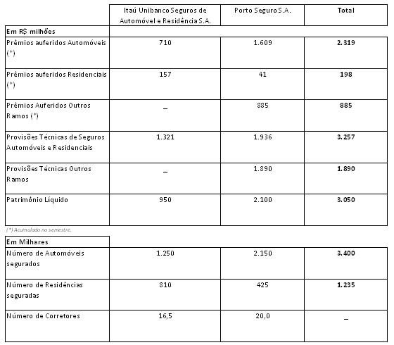 Tabela da operacao combinada Porto Seguro e Itaú Unibanco